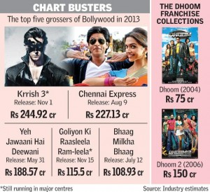 Dhoom3-Chart-Buster